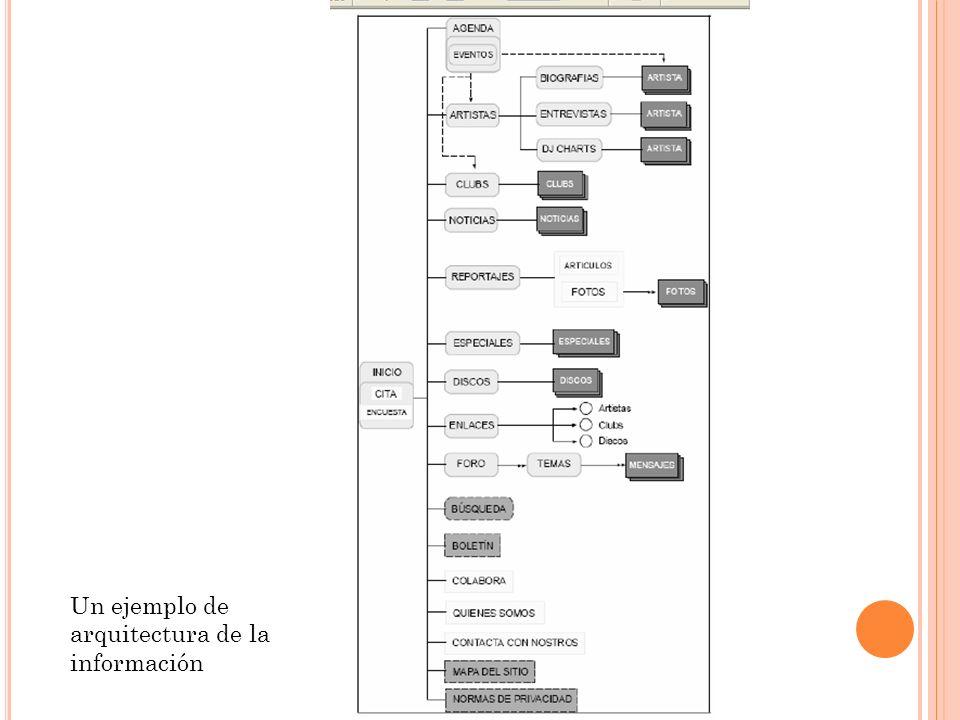 Un ejemplo de arquitectura de la información