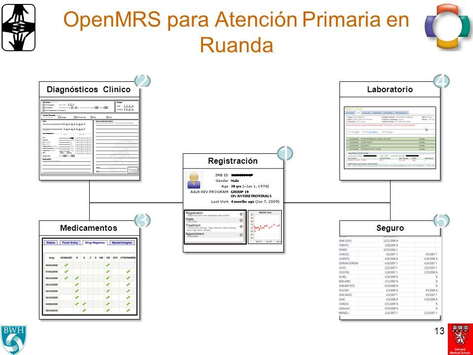 OpenMRS para Atención Primaria en Ruanda 13 Registración Diagnósticos Clínico Medicamentos Seguro 1 2 35 Laboratorio 4