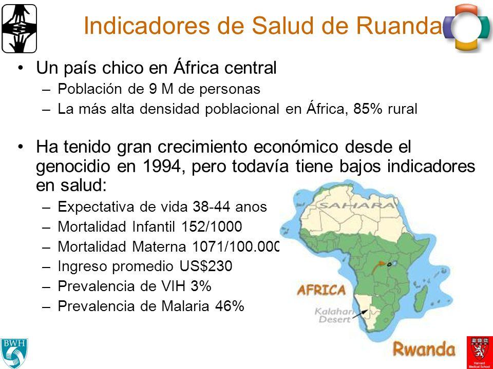 Indicadores de Salud de Ruanda Un país chico en África central –Población de 9 M de personas –La más alta densidad poblacional en África, 85% rural Ha tenido gran crecimiento económico desde el genocidio en 1994, pero todavía tiene bajos indicadores en salud: –Expectativa de vida 38-44 anos –Mortalidad Infantil 152/1000 –Mortalidad Materna 1071/100.000 –Ingreso promedio US$230 –Prevalencia de VIH 3% –Prevalencia de Malaria 46%