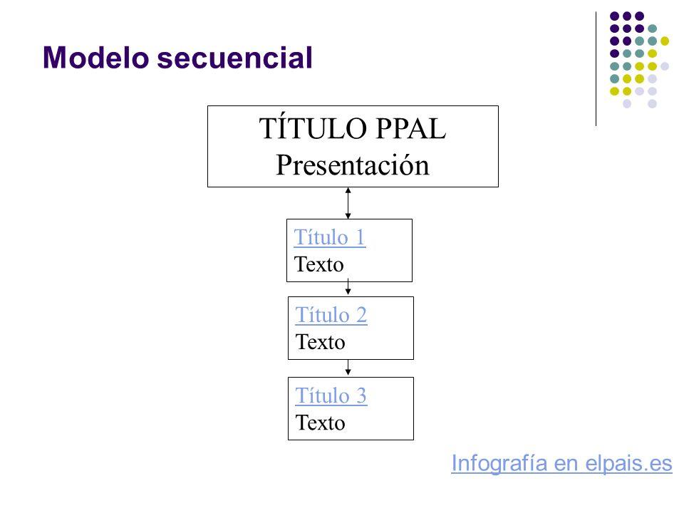 Modelo secuencial Título 1 Título 1 Texto TÍTULO PPAL Presentación Título 2 Título 2 Texto Título 3 Título 3 Texto Infografía en elpais.es