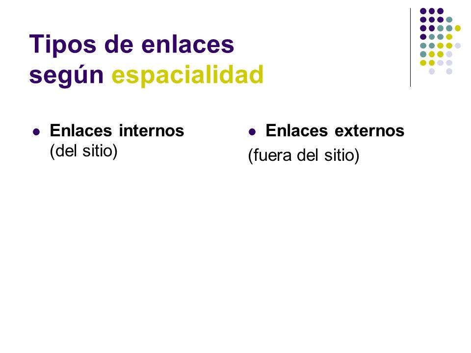 Tipos de enlaces según espacialidad Enlaces internos (del sitio) Enlaces externos (fuera del sitio)
