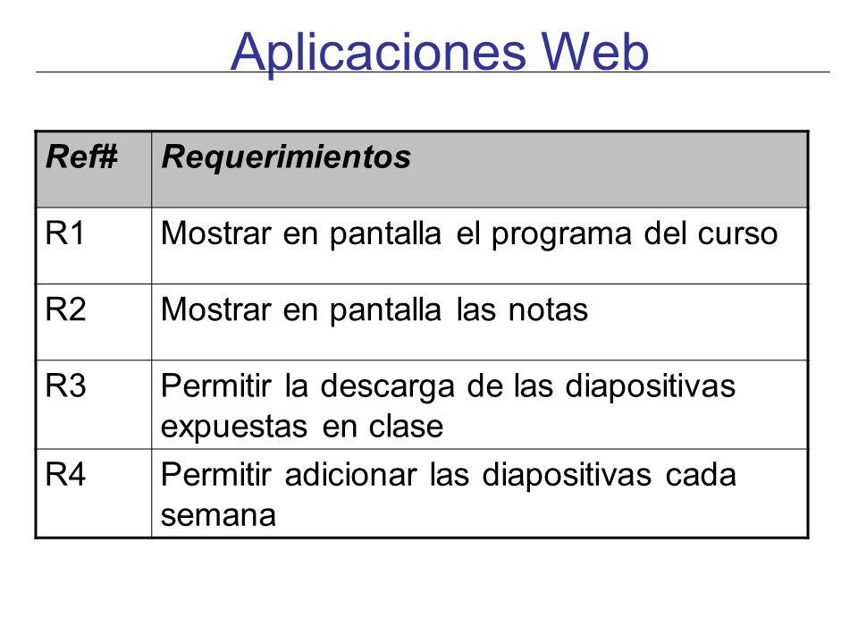 Aplicaciones Web Ref#Requerimientos R1Mostrar en pantalla el programa del curso R2Mostrar en pantalla las notas R3Permitir la descarga de las diaposit