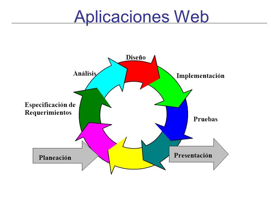 Aplicaciones Web Presentación Análisis Diseño Implementación Especificación de Requerimientos Pruebas Planeación