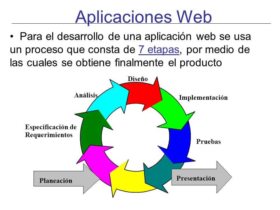 Aplicaciones Web Para el desarrollo de una aplicación web se usa un proceso que consta de 7 etapas, por medio de las cuales se obtiene finalmente el p