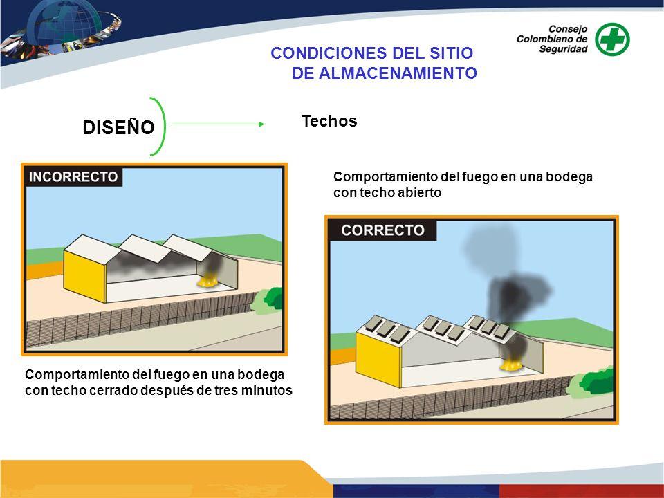 DISEÑO Techos Comportamiento del fuego en una bodega con techo cerrado después de tres minutos Comportamiento del fuego en una bodega con techo abiert