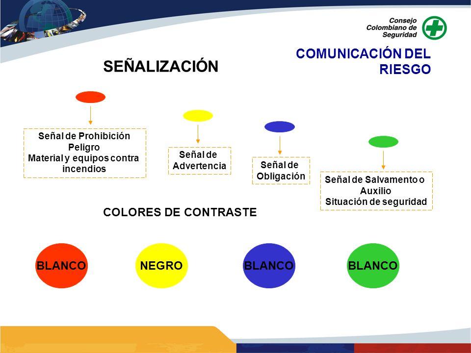 COMUNICACIÓN DEL RIESGO SEÑALIZACIÓN Señal de Prohibición Peligro Material y equipos contra incendios Señal de Advertencia Señal de Obligación Señal d