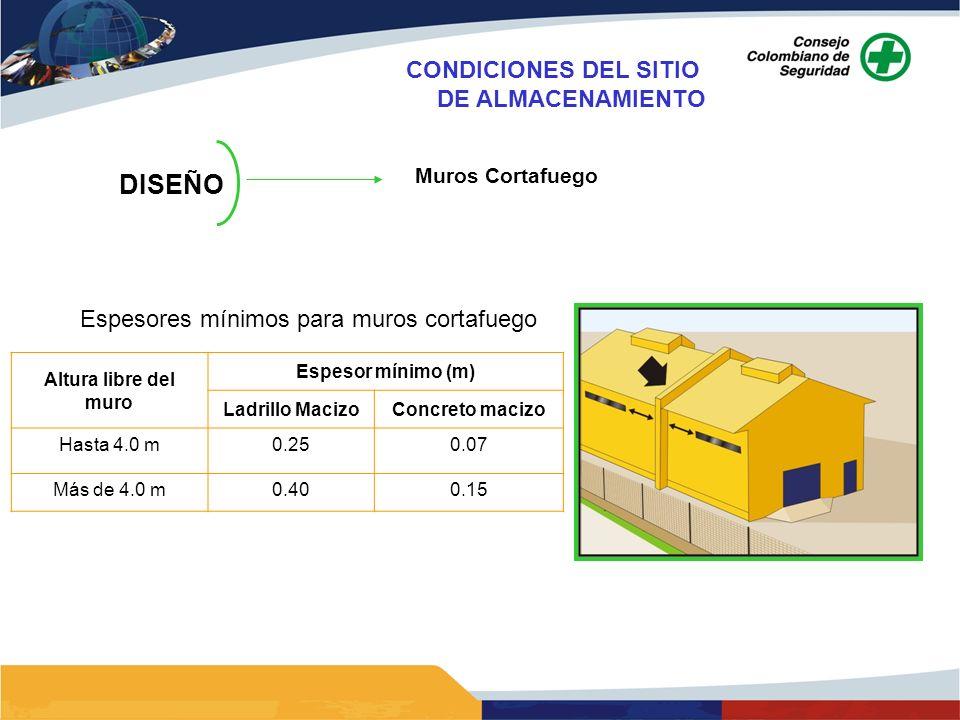 DISEÑO Muros Cortafuego Altura libre del muro Espesor mínimo (m) Ladrillo MacizoConcreto macizo Hasta 4.0 m0.250.07 Más de 4.0 m0.400.15 Espesores mín