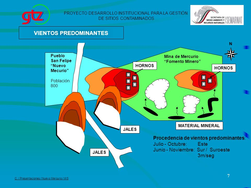 7 HORNOS Mina de Mercurio Fomento Minero JALES VIENTOS PREDOMINANTES HORNOS Procedencia de vientos predominantes: Julio - Octubre: Este Junio - Noviem
