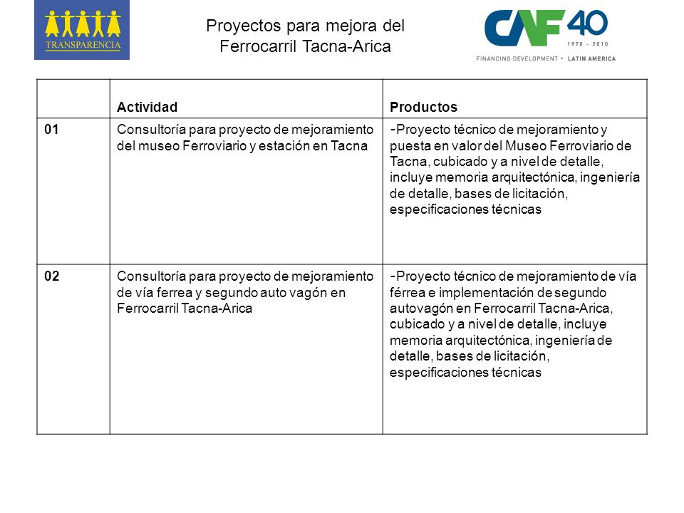 ActividadProductos 01Consultoría para proyecto de mejoramiento del museo Ferroviario y estación en Tacna - Proyecto técnico de mejoramiento y puesta e