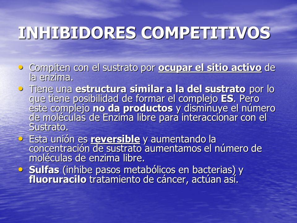 INHIBIDORES COMPETITIVOS Compiten con el sustrato por ocupar el sitio activo de la enzima. Compiten con el sustrato por ocupar el sitio activo de la e