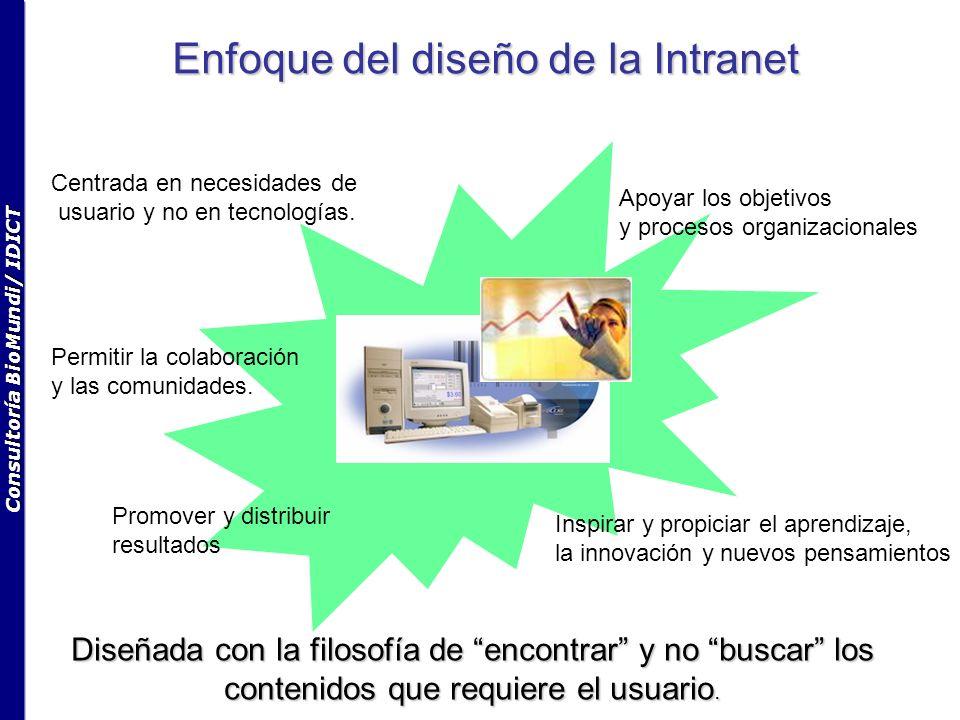 Enfoque del diseño de la Intranet Centrada en necesidades de usuario y no en tecnologías. Apoyar los objetivos y procesos organizacionales Permitir la