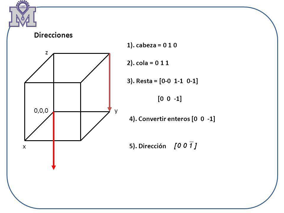 Direcciones 1). cabeza = 0 1 0 2). cola = 0 1 1 3). Resta = [0-0 1-1 0-1] [0 0 -1] 4). Convertir enteros [0 0 -1] 5). Dirección 0,0,0 x y z