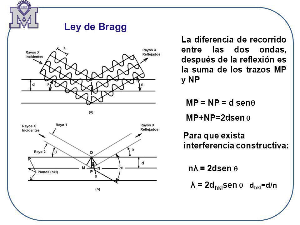 La diferencia de recorrido entre las dos ondas, después de la reflexión es la suma de los trazos MP y NP MP = NP = d sen MP+NP=2dsen Para que exista i