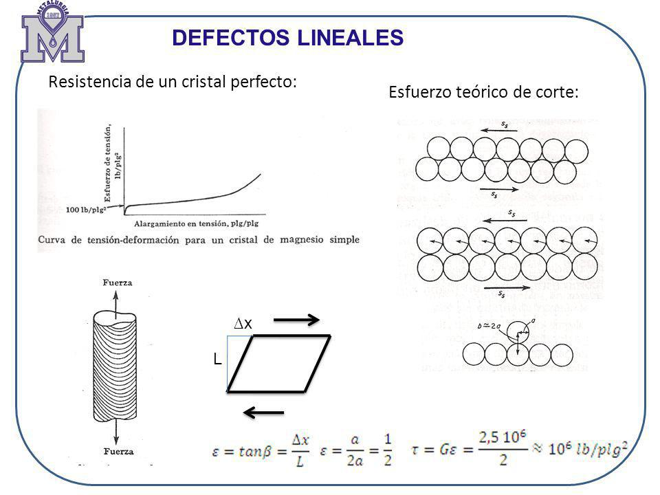 DEFECTOS LINEALES Resistencia de un cristal perfecto: Esfuerzo teórico de corte: L x