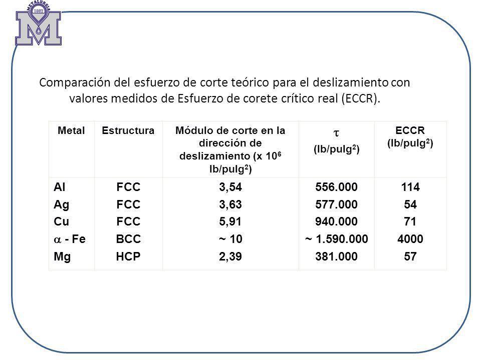 Comparación del esfuerzo de corte teórico para el deslizamiento con valores medidos de Esfuerzo de corete crítico real (ECCR). MetalEstructuraMódulo d