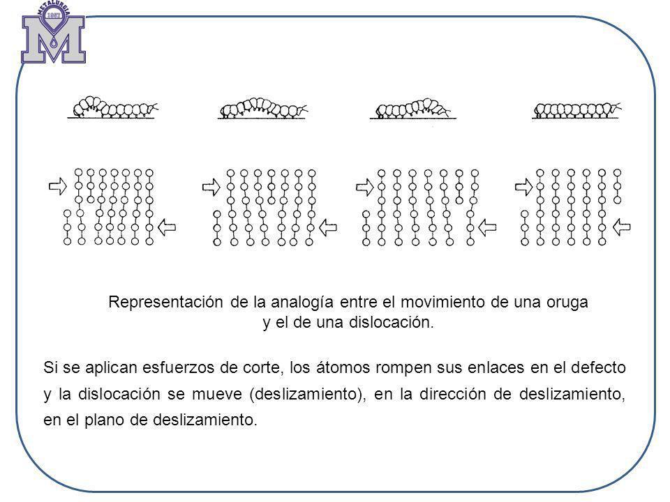 Representación de la analogía entre el movimiento de una oruga y el de una dislocación. Si se aplican esfuerzos de corte, los átomos rompen sus enlace
