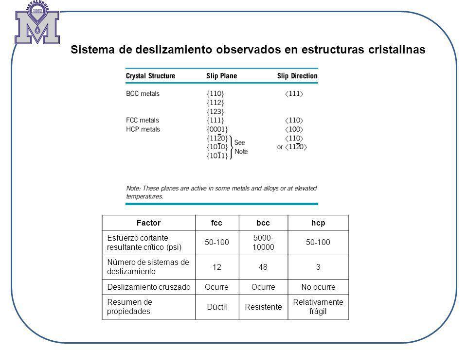 Sistema de deslizamiento observados en estructuras cristalinas Factorfccbcchcp Esfuerzo cortante resultante crítico (psi) 50-100 5000- 10000 50-100 Nú