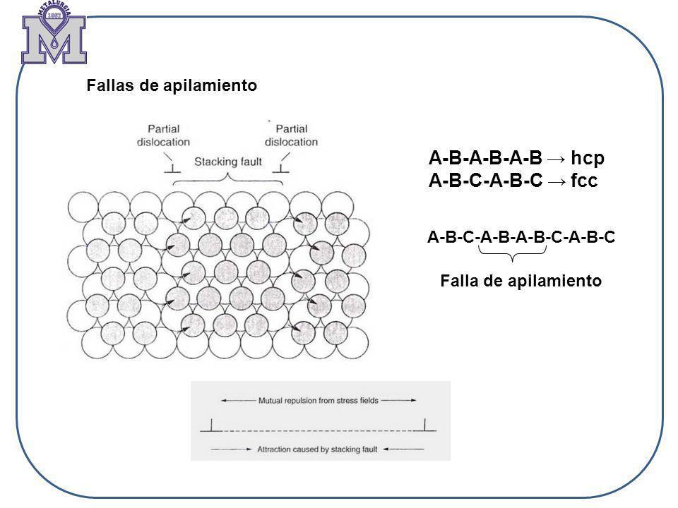 Fallas de apilamiento A-B-A-B-A-B hcp A-B-C-A-B-C fcc A-B-C-A-B-A-B-C-A-B-C Falla de apilamiento