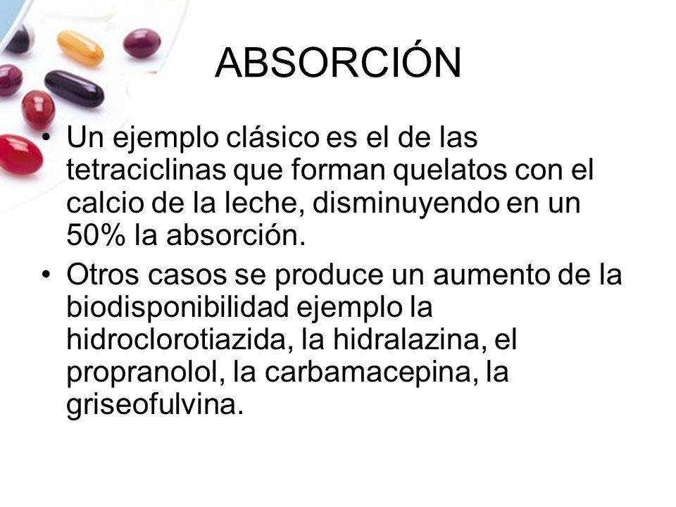 ABSORCIÓN Un ejemplo clásico es el de las tetraciclinas que forman quelatos con el calcio de la leche, disminuyendo en un 50% la absorción. Otros caso
