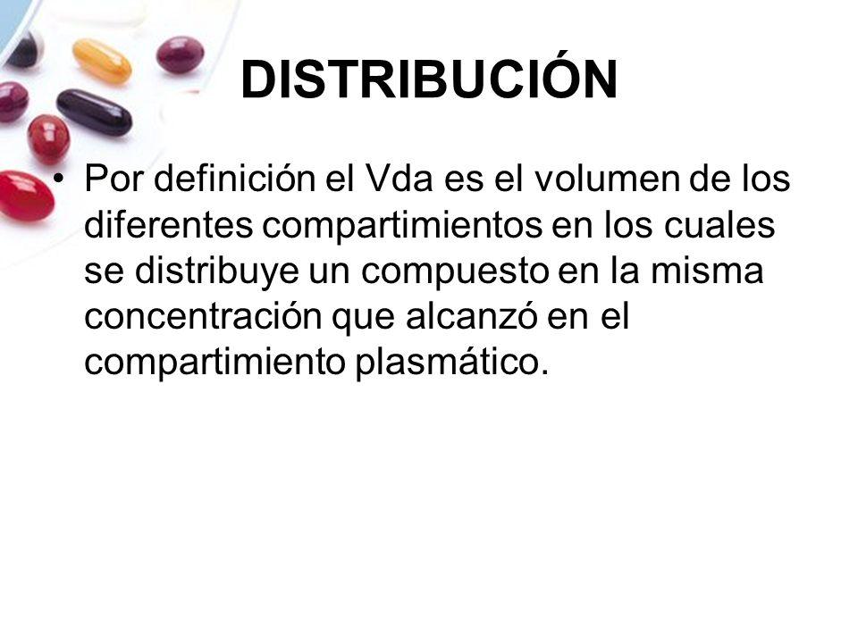 DISTRIBUCIÓN Por definición el Vda es el volumen de los diferentes compartimientos en los cuales se distribuye un compuesto en la misma concentración