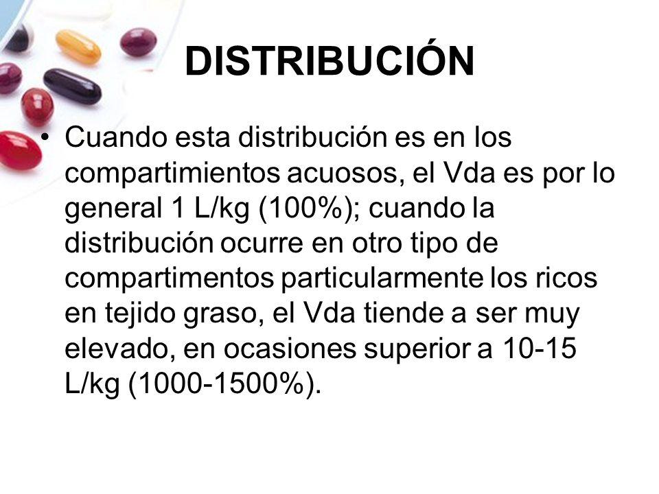 DISTRIBUCIÓN Cuando esta distribución es en los compartimientos acuosos, el Vda es por lo general 1 L/kg (100%); cuando la distribución ocurre en otro