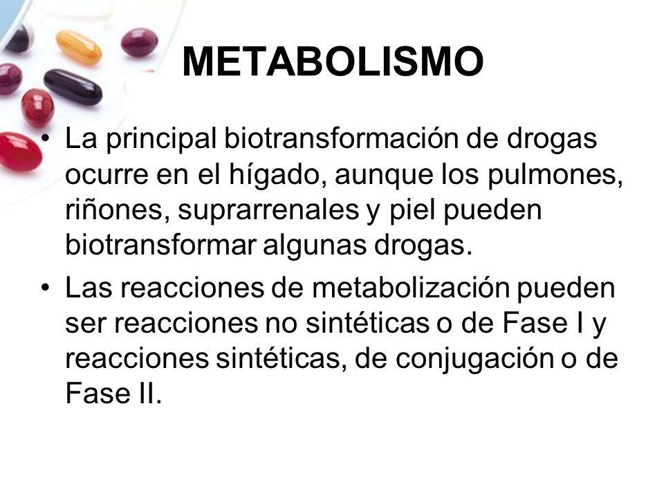 METABOLISMO La principal biotransformación de drogas ocurre en el hígado, aunque los pulmones, riñones, suprarrenales y piel pueden biotransformar alg