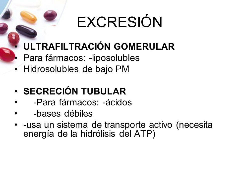 EXCRESIÓN ULTRAFILTRACIÓN GOMERULAR Para fármacos: -liposolubles Hidrosolubles de bajo PM SECRECIÓN TUBULAR -Para fármacos: -ácidos -bases débiles -us