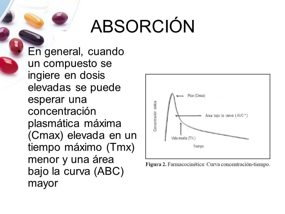 ABSORCIÓN En general, cuando un compuesto se ingiere en dosis elevadas se puede esperar una concentración plasmática máxima (Cmax) elevada en un tiemp