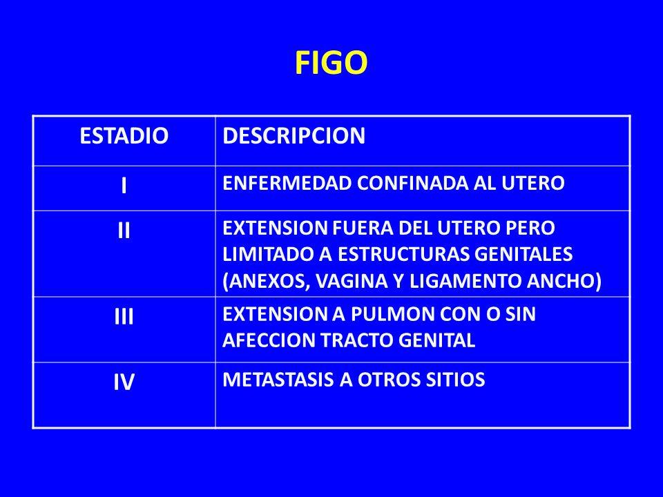 FIGO ESTADIODESCRIPCION I ENFERMEDAD CONFINADA AL UTERO II EXTENSION FUERA DEL UTERO PERO LIMITADO A ESTRUCTURAS GENITALES (ANEXOS, VAGINA Y LIGAMENTO