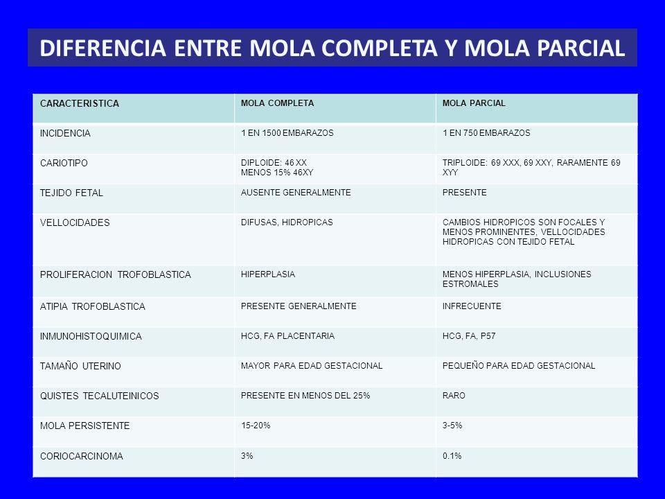 CARACTERISTICA MOLA COMPLETAMOLA PARCIAL INCIDENCIA 1 EN 1500 EMBARAZOS1 EN 750 EMBARAZOS CARIOTIPO DIPLOIDE: 46 XX MENOS 15% 46XY TRIPLOIDE: 69 XXX,