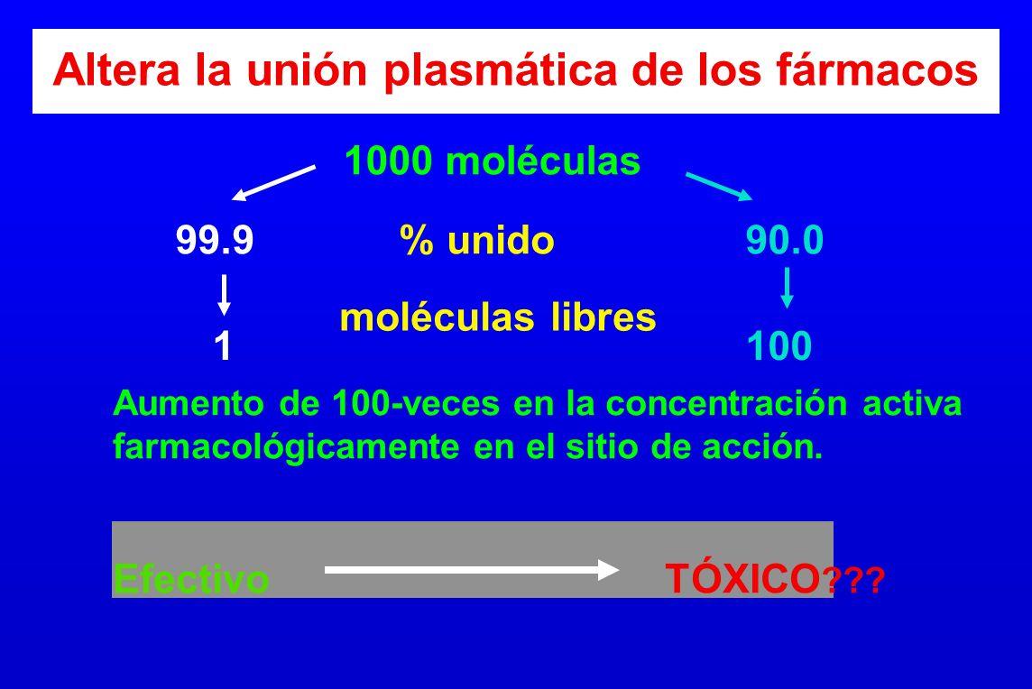 Altera la unión plasmática de los fármacos 1000 moléculas % unido moléculas libres 99.990.0 100 1 Aumento de 100-veces en la concentración activa farm