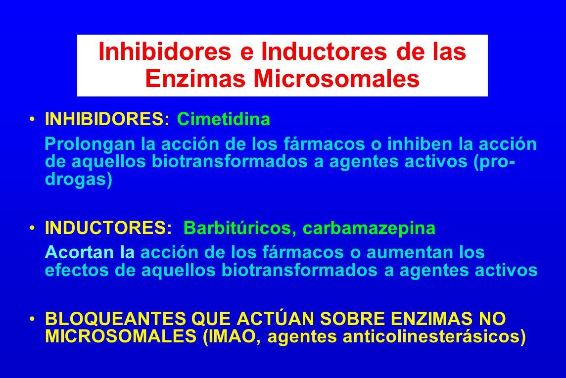 Inhibidores e Inductores de las Enzimas Microsomales INHIBIDORES: Cimetidina Prolongan la acción de los fármacos o inhiben la acción de aquellos biotr