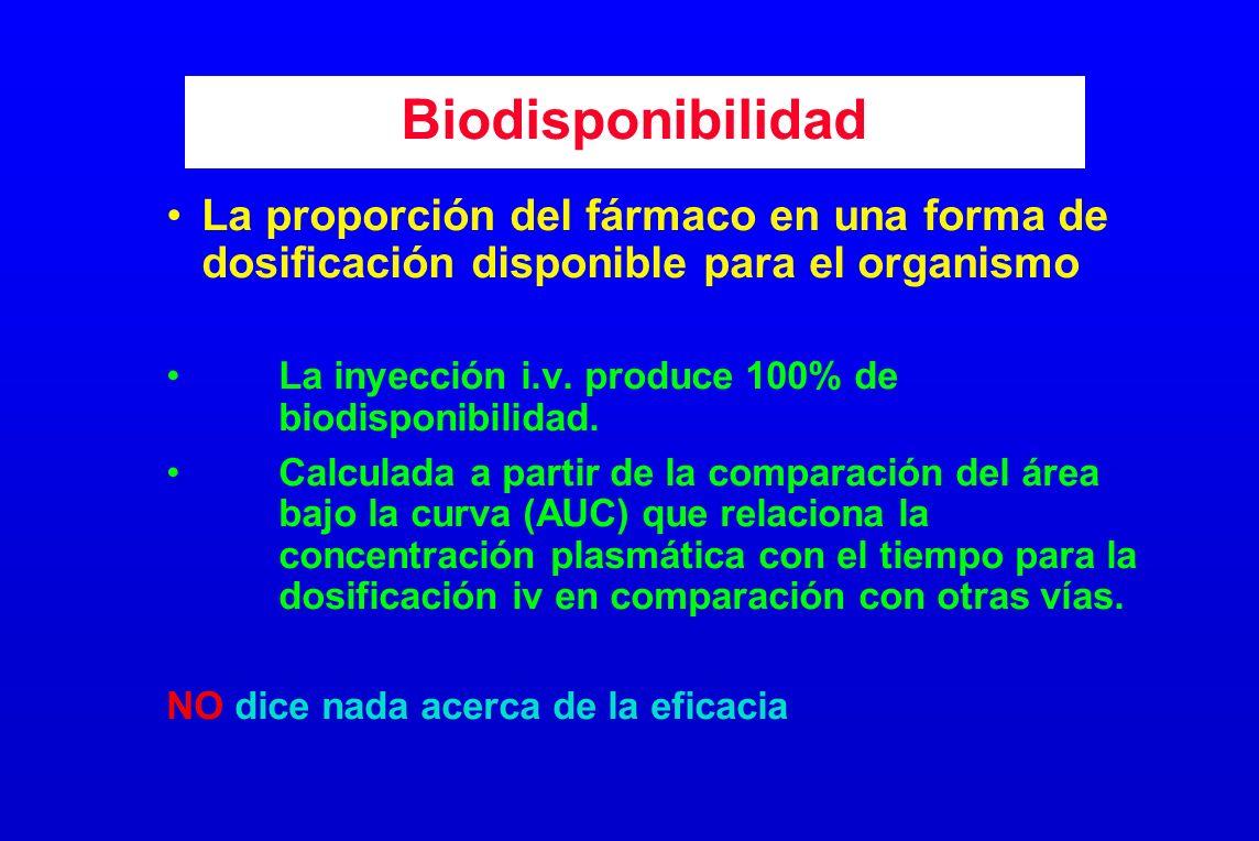 Biodisponibilidad La proporción del fármaco en una forma de dosificación disponible para el organismo La inyección i.v. produce 100% de biodisponibili