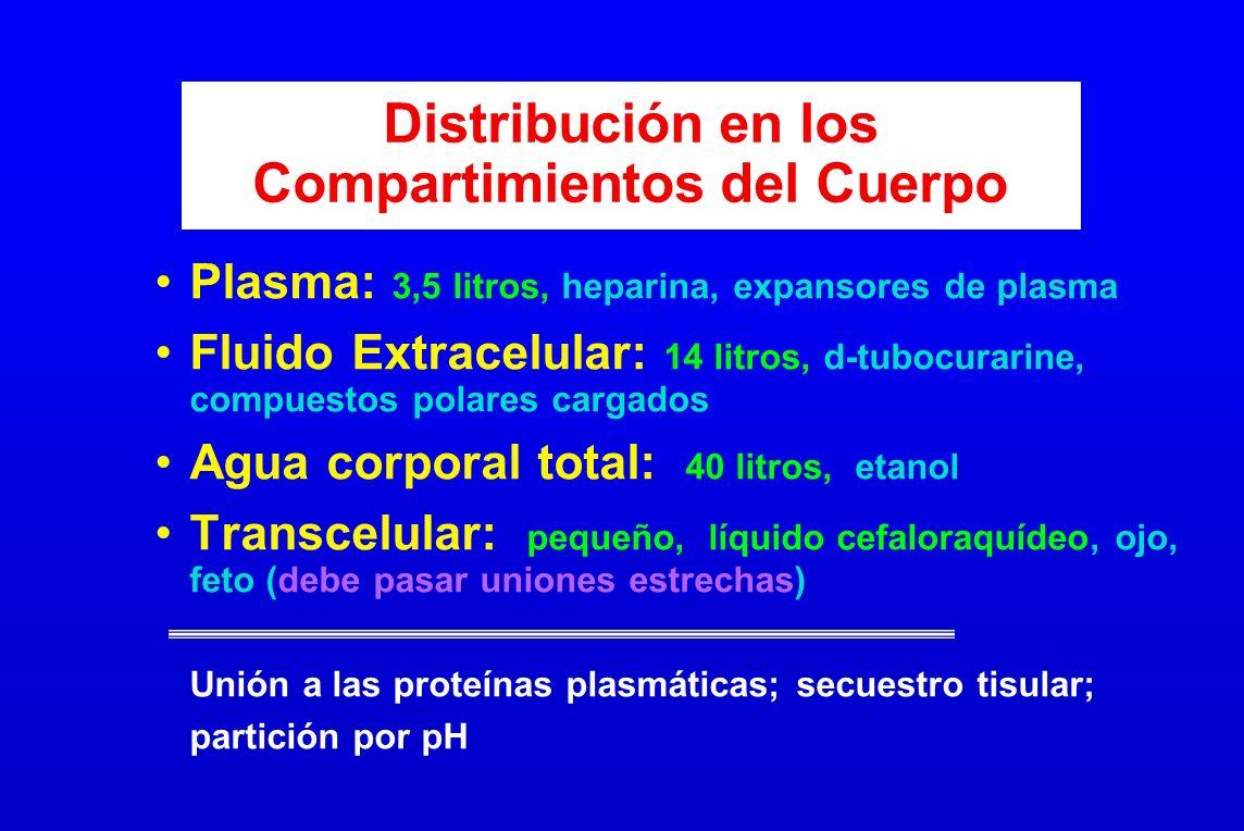 Distribución en los Compartimientos del Cuerpo Plasma: 3,5 litros, heparina, expansores de plasma Fluido Extracelular: 14 litros, d-tubocurarine, comp