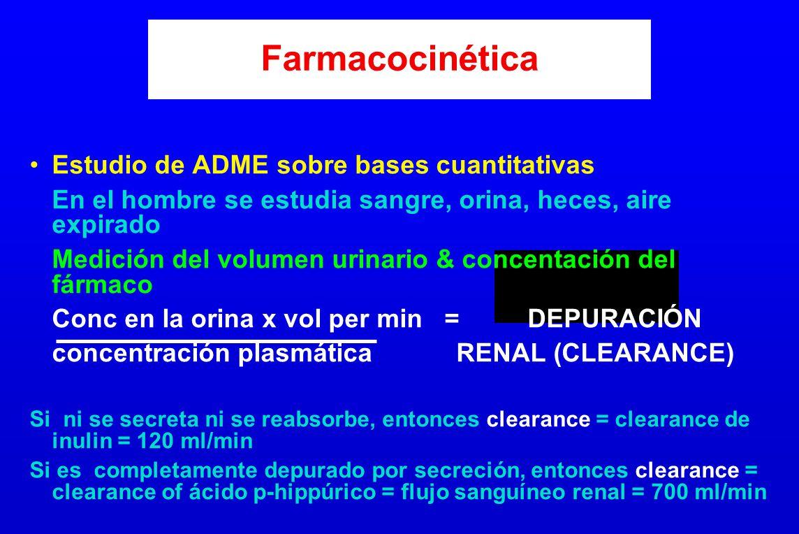 Farmacocinética Estudio de ADME sobre bases cuantitativas En el hombre se estudia sangre, orina, heces, aire expirado Medición del volumen urinario &