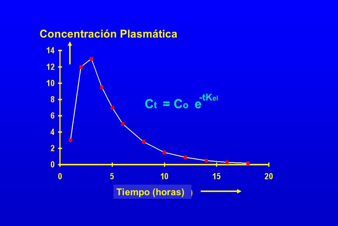 Concentración Plasmática C t = C o e -tK el Tiempo (horas)