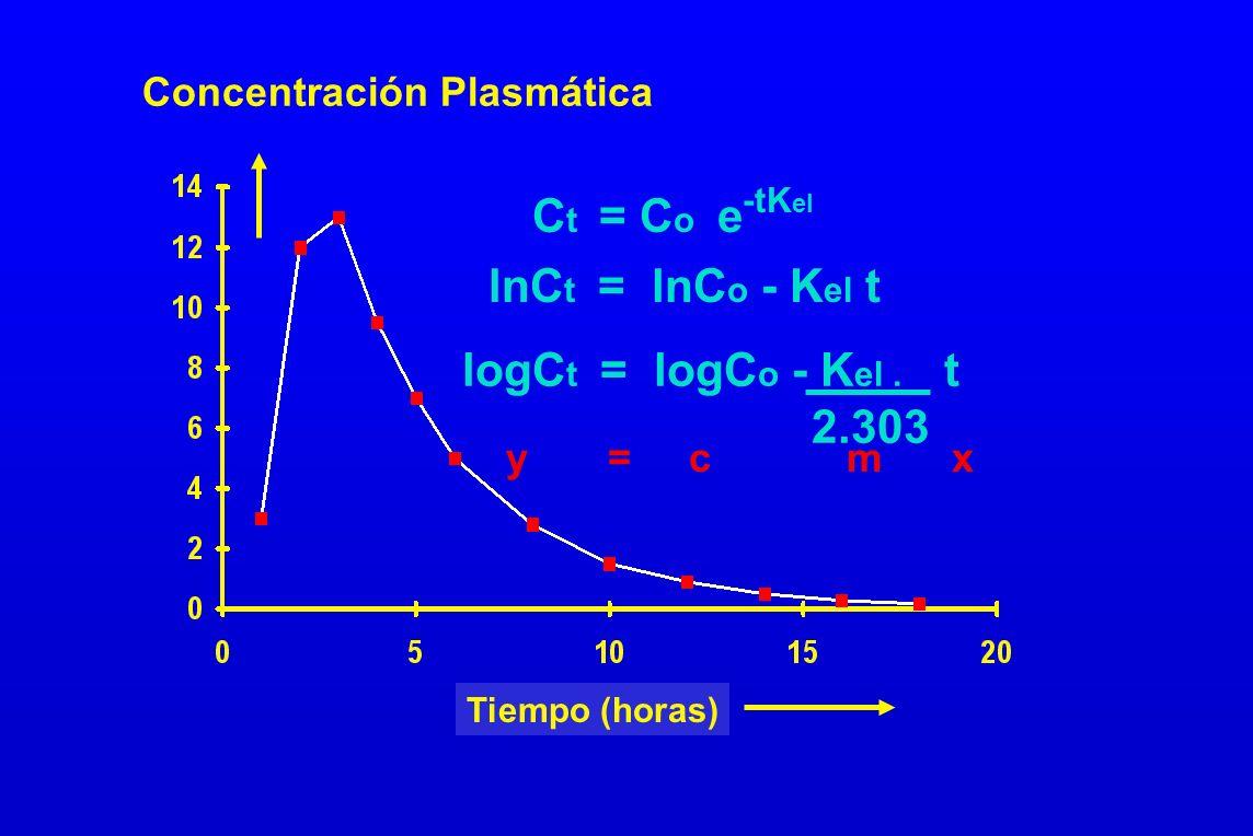 Concentración Plasmática C t = C o e -tK el lnC t = lnC o - K el t logC t = logC o - K el. t 2.303 y = c m x Tiempo (horas)