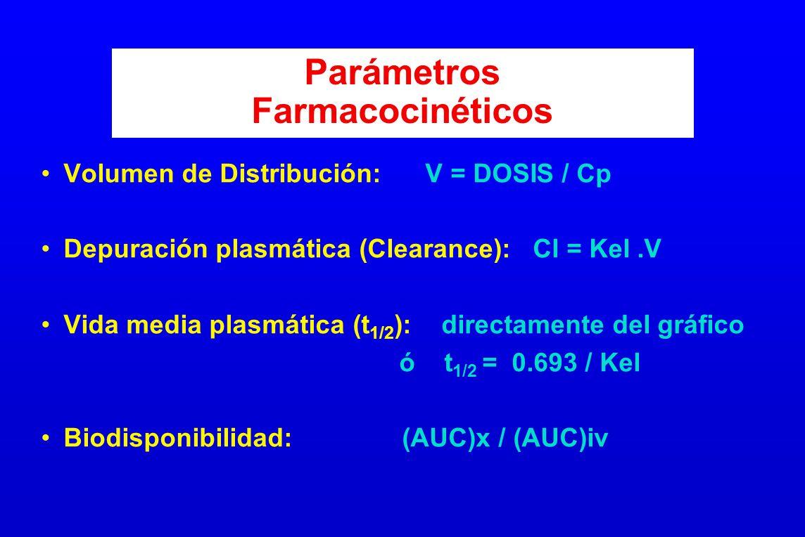 Parámetros Farmacocinéticos Volumen de Distribución: V = DOSIS / Cp Depuración plasmática (Clearance): Cl = Kel.V Vida media plasmática (t 1/2 ): dire