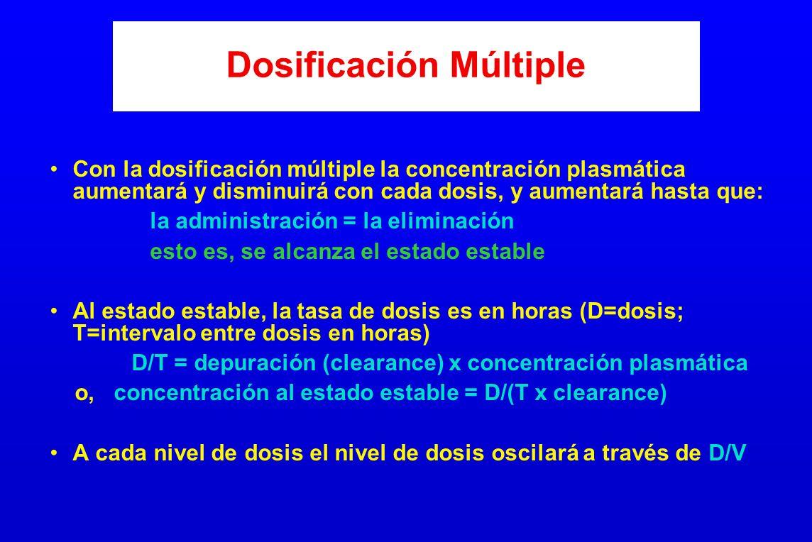Dosificación Múltiple Con la dosificación múltiple la concentración plasmática aumentará y disminuirá con cada dosis, y aumentará hasta que: la admini