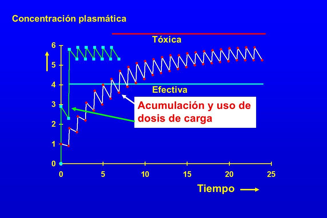 Tiempo Concentración plasmática Tóxica Acumulación y uso de dosis de carga Efectiva