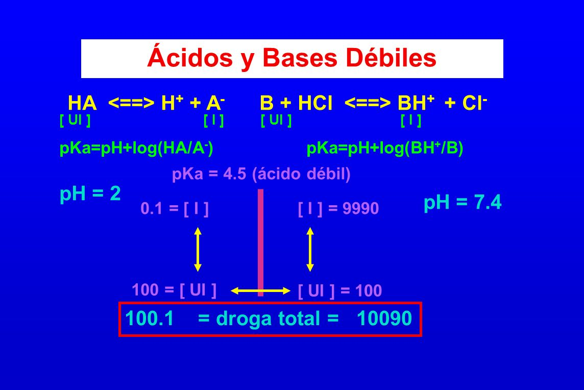 Ácidos y Bases Débiles HA H + + A - B + HCl BH + + Cl - [ UI ] [ I ] pKa=pH+log(HA/A - ) pKa=pH+log(BH + /B) pKa = 4.5 (ácido débil) 100 = [ UI ] [ UI