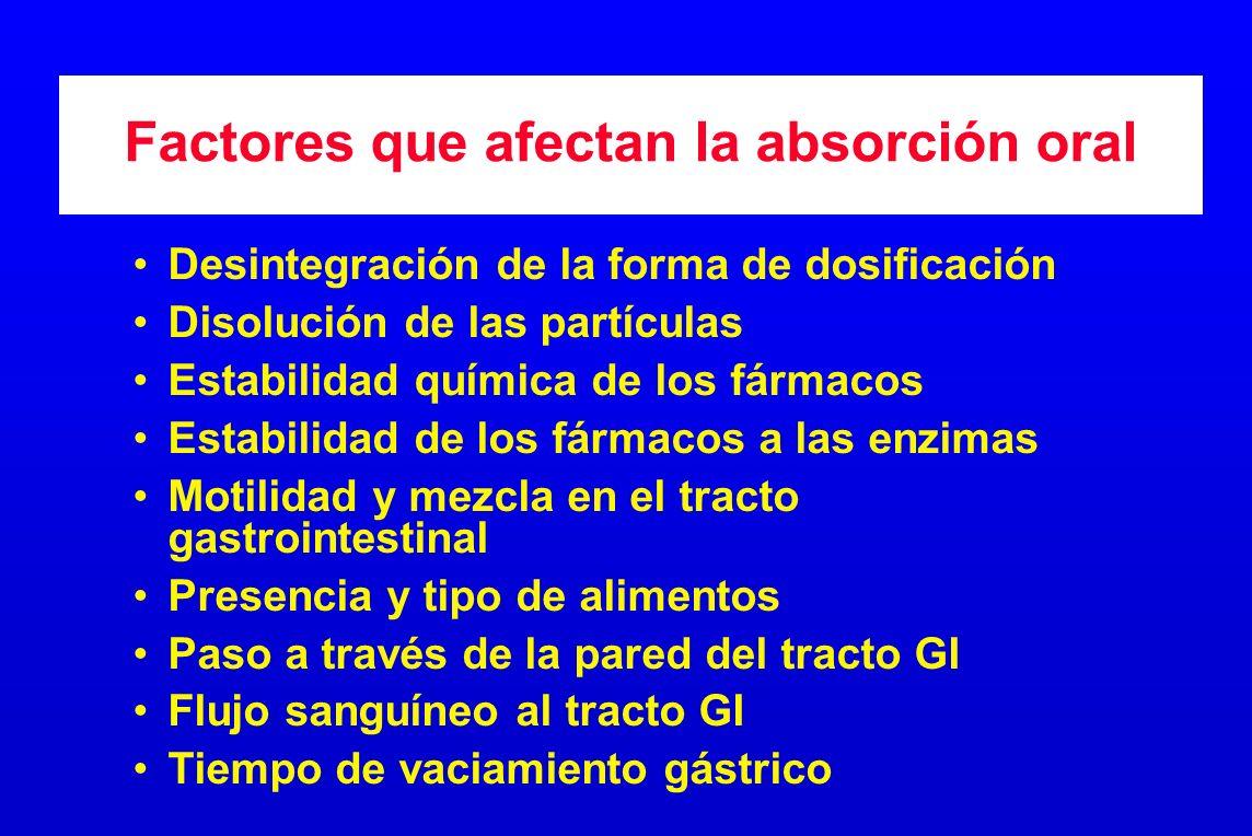 Factores que afectan la absorción oral Desintegración de la forma de dosificación Disolución de las partículas Estabilidad química de los fármacos Est