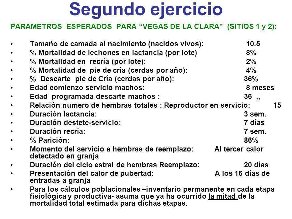 Segundo ejercicio PARAMETROS ESPERADOS PARA VEGAS DE LA CLARA (SITIOS 1 y 2): Tamaño de camada al nacimiento (nacidos vivos): 10.5 % Mortalidad de lec