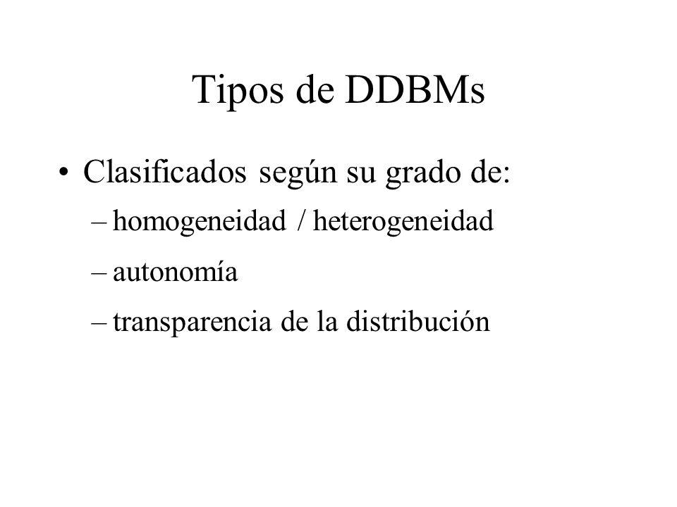 Tipos de DDBMs Clasificados según su grado de: –homogeneidad / heterogeneidad –autonomía –transparencia de la distribución