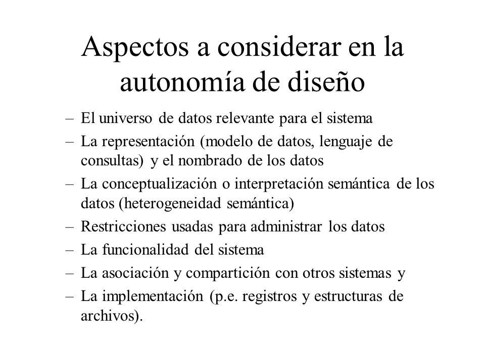 Aspectos a considerar en la autonomía de diseño –El universo de datos relevante para el sistema –La representación (modelo de datos, lenguaje de consu
