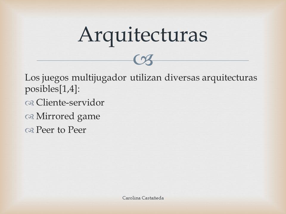 Los juegos multijugador utilizan diversas arquitecturas posibles[1,4]: Cliente-servidor Mirrored game Peer to Peer Arquitecturas Carolina Castañeda