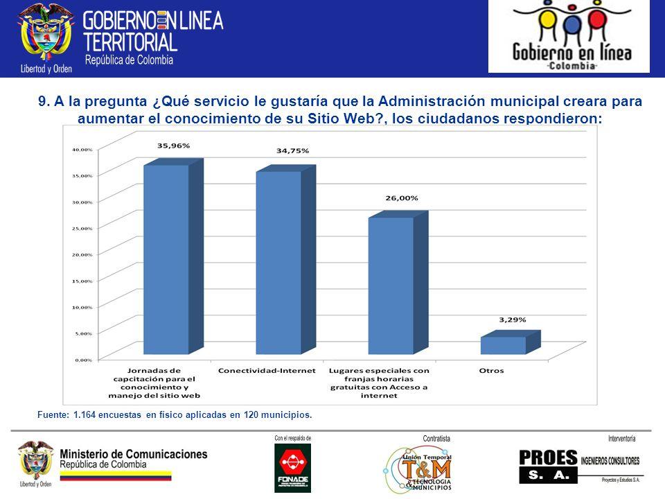 9. A la pregunta ¿Qué servicio le gustaría que la Administración municipal creara para aumentar el conocimiento de su Sitio Web?, los ciudadanos respo