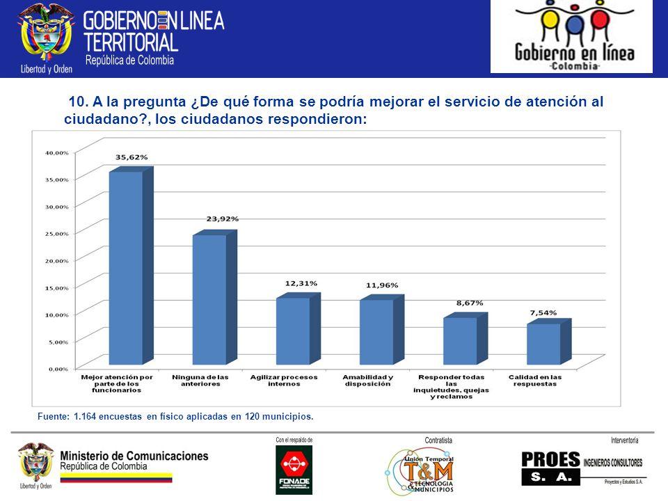10. A la pregunta ¿De qué forma se podría mejorar el servicio de atención al ciudadano?, los ciudadanos respondieron: Fuente: 1.164 encuestas en físic