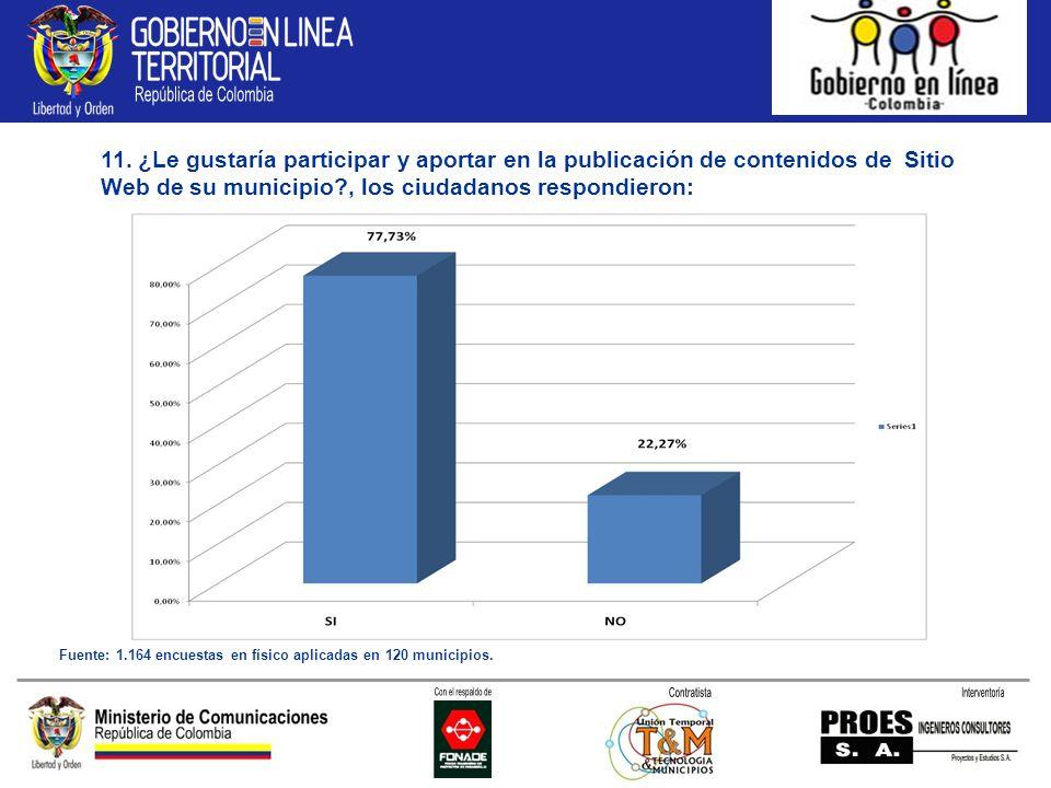 11. ¿Le gustaría participar y aportar en la publicación de contenidos de Sitio Web de su municipio?, los ciudadanos respondieron: Fuente: 1.164 encues
