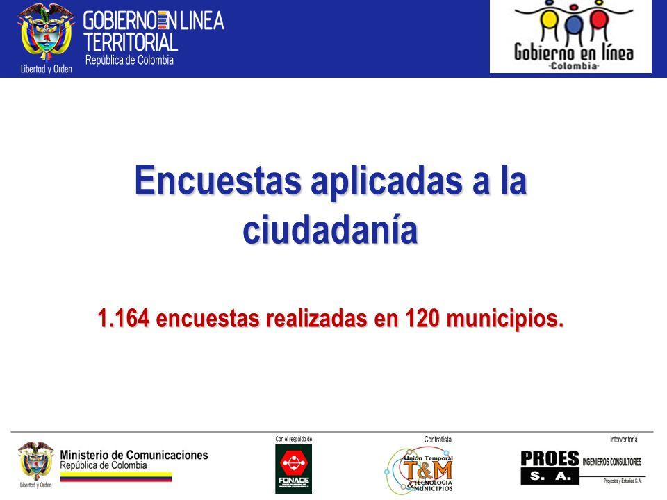 Encuestas aplicadas a la ciudadanía 1.164 encuestas realizadas en 120 municipios.